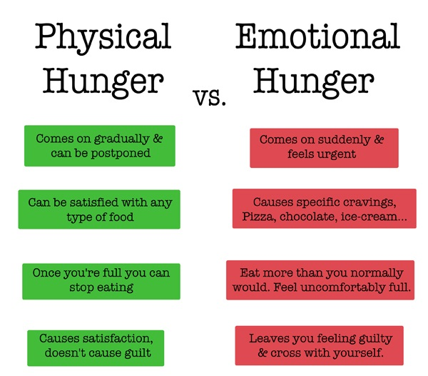 Physical vs Emotional Hunger Intermittent Fasting